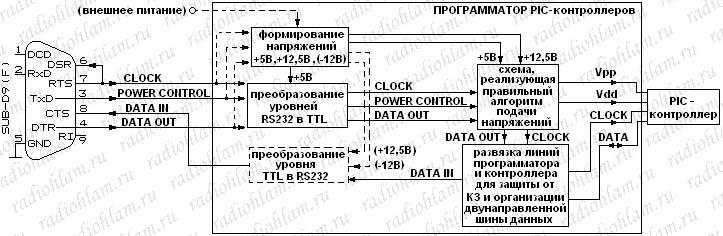 Программатор rs21 своими руками