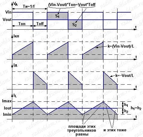 Диаграммы токов и напряжений для buck-конвертера