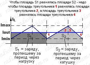 Передача заряда в buck-конвертере (закон сохранения заряда)