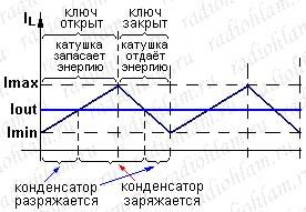 Периоды запасания и расходования энергии катушкой и конденсатором в buck-конвертере в зависимости от состояния ключа